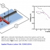 Observation of the inverse spin Hall effect in ZnO thin films: An all-electrical approach to spin injection and detection